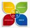 Phân tích SWOT: Công cụ không thể thiếu của doanh nghiệp