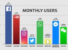 Tiếp thị mạng xã hội: Những xu hướng nổi bật 2018 (P.2)