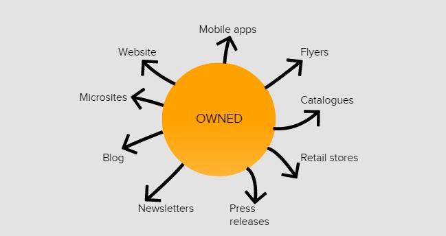 owned media kênh trong digital media