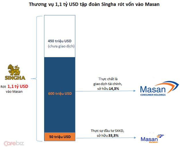 Đây là 5 thương vụ M&A cao giá nhất Việt Nam trong 10...