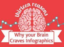 Bật mí bí quyết cho bản thiết kế infographics có tính tương tác cao