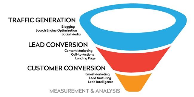 Inbound Marketing: Làm sao cho hiệu quả?